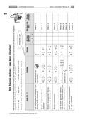 Mathematik, Zahlen & Operationen, Bruchrechnung