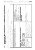 Mathematik, Geometrie, Raum & Form, geometrische Formen, Körperberechnung, Fläche, Volumen bestimmen, arbeitsblätter