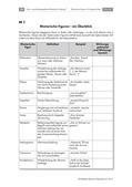Deutsch_neu, Sekundarstufe II, Sprache und Sprachgebrauch untersuchen, Grundlagen, Anregung und Unterstützung von Sprachreflexion, Stilmittel